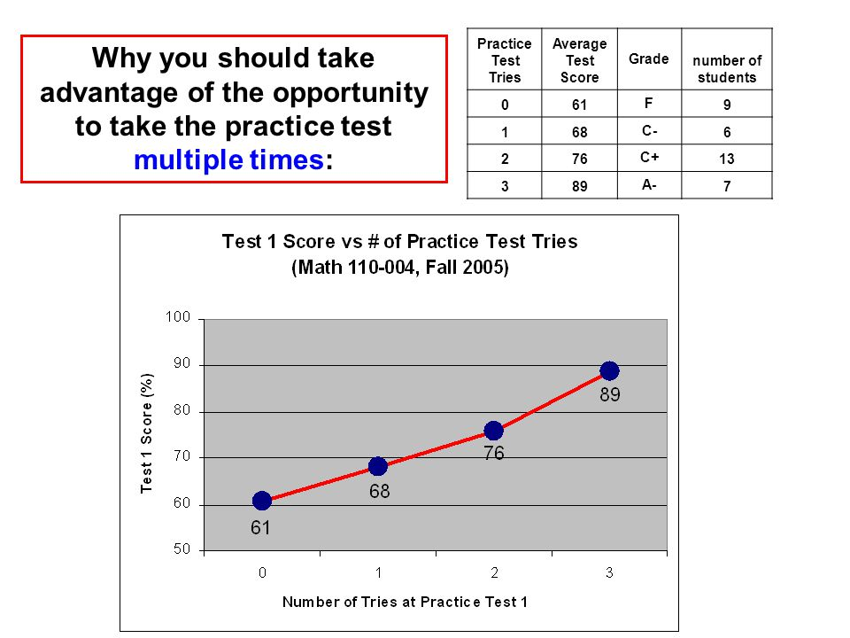 Practice Test Tries Average Test Score Grade number of students 061 F C C A- 7 Why you should take advantage of the opportunity to take the practice test multiple times:
