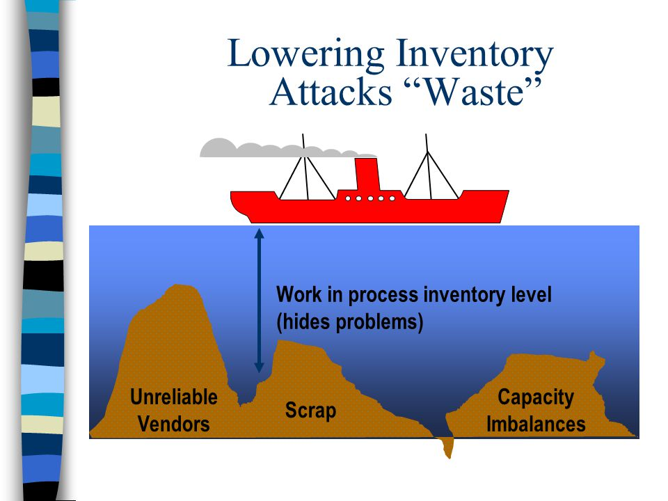 Scrap Work in process inventory level (hides problems) Unreliable Vendors Capacity Imbalances Lowering Inventory Attacks Waste
