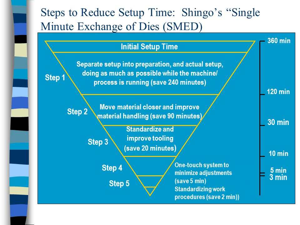 Steps to Reduce Setup Time: Shingo's Single Minute Exchange of Dies (SMED) Initial Setup Time Separate setup into preparation, and actual setup, doing as much as possible while the machine/ process is running (save 240 minutes) Move material closer and improve material handling (save 90 minutes) Standardize and improve tooling (save 20 minutes ) 360 min 120 min 30 min 10 min 5 min Use one-touch system to eliminate adjustments (save 10 minutes) One-touch system to minimize adjustments (save 5 min) Standardizing work procedures (save 2 min)) Step 1 Step 2 Step 3 Step 5 3 min Step 4