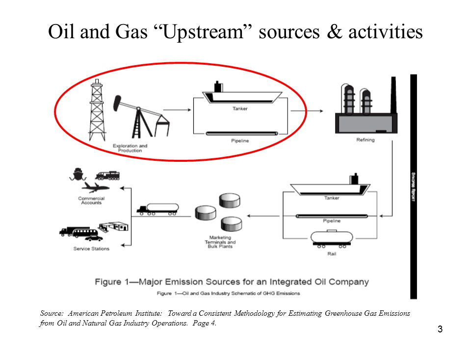 Defining the Upstream Oil and Gas Sector: Exploration