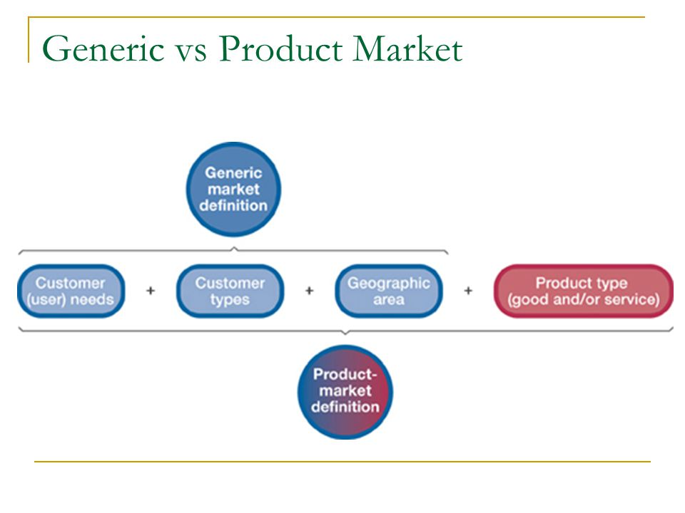 2 generic vs product market