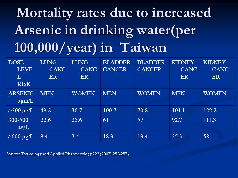 Mortality rates due to increased Arsenic in drinking water(per 100,000/year) in Taiwan Mortality rates due to increased Arsenic in drinking water(per 100,000/year) in Taiwan DOSE LEVE L RISK LUNG CANC ER BLADDER CANCER BLADDER CANCER KIDNEY CANC ER ARSENIC μgm/L MENWOMENMENWOMENMENWOMEN >300 μg/L μg/L ≥600 μg/L Source: Toxicology and Applied Pharmacology 222 (2007)