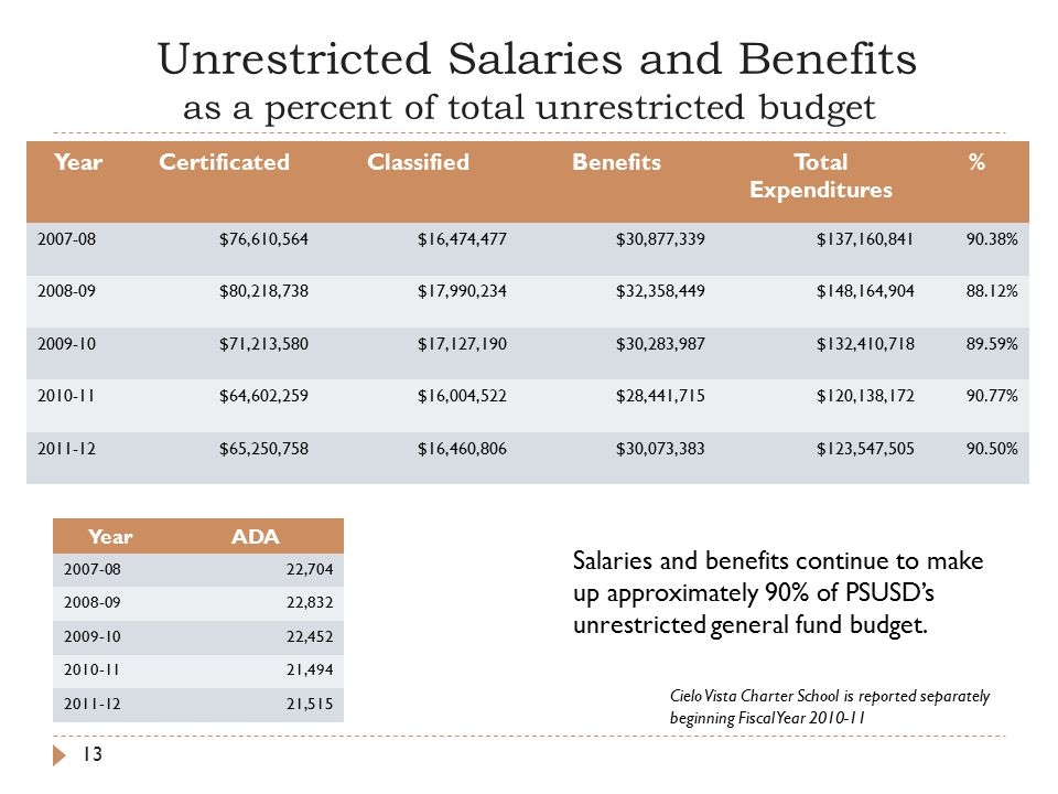 Unrestricted Salaries and Benefits as a percent of total unrestricted budget YearCertificatedClassifiedBenefitsTotal Expenditures % $76,610,564$16,474,477$30,877,339$137,160, % $80,218,738$17,990,234$32,358,449$148,164, % $71,213,580$17,127,190$30,283,987$132,410, % $64,602,259$16,004,522$28,441,715$120,138, % $65,250,758$16,460,806$30,073,383$123,547, % YearADA , , , , ,515 Salaries and benefits continue to make up approximately 90% of PSUSD's unrestricted general fund budget.