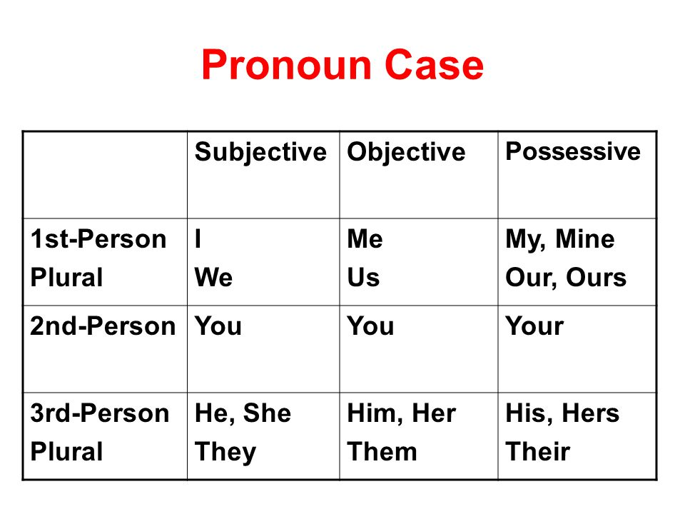 Pronoun Case SubjectiveObjective Possessive 1st-Person Plural I We Me Us My, Mine Our, Ours 2nd-PersonYou Your 3rd-Person Plural He, She They Him, Her Them His, Hers Their