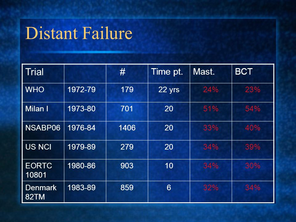 Distant Failure Trial # Time pt.Mast.BCT WHO yrs24%23% Milan I %54% NSABP %40% US NCI %39% EORTC %30% Denmark 82TM %34%
