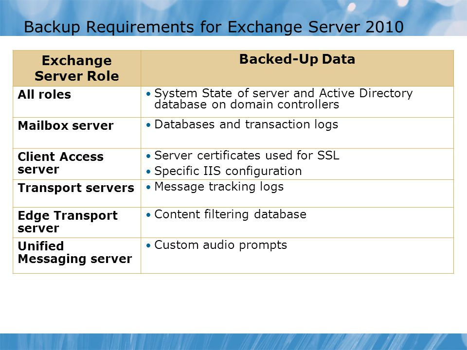 Backup Requirements for Exchange Server 2010 Exchange Server Role Backed-Up Data All roles System State of server and Active Directory database on domain controllers Mailbox server Databases and transaction logs Client Access server Server certificates used for SSL Specific IIS configuration Transport servers Message tracking logs Edge Transport server Content filtering database Unified Messaging server Custom audio prompts