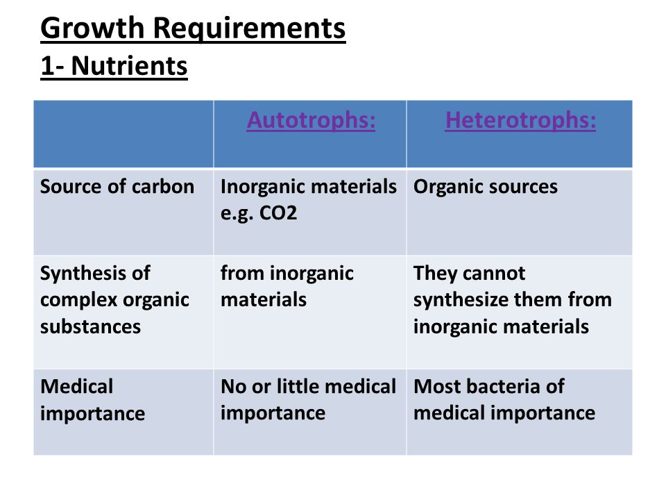Growth Requirements 1- Nutrients Heterotrophs:Autotrophs: Organic sourcesInorganic materials e.g.