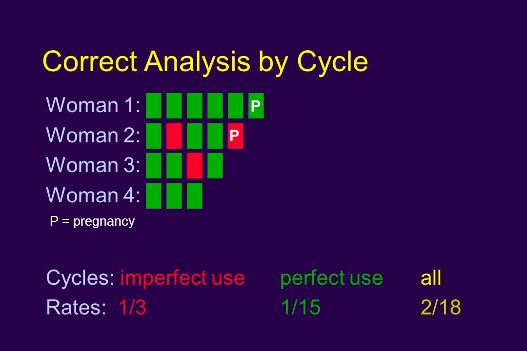 Correct Analysis by Cycle Woman 1: █ █ █ █ █ █ Woman 2: █ █ █ █ █ Woman 3: █ █ █ █ Woman 4: █ █ █ Cycles: imperfect use perfect useall Rates: 1/3 1/152/18 P P P = pregnancy