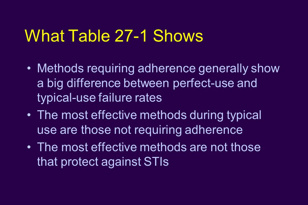 What Table 27-1 Shows Methods requiring adherence generally show a big difference between perfect-use and typical-use failure rates The most effective methods during typical use are those not requiring adherence The most effective methods are not those that protect against STIs