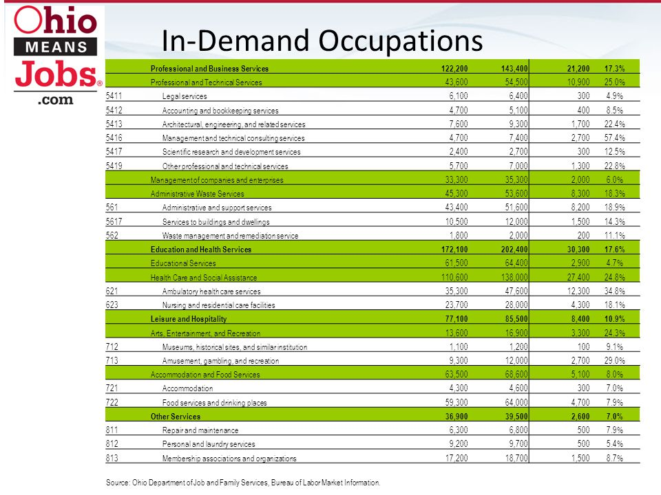 In-Demand Occupations Professional and Business Services122,200143,40021, % Professional and Technical Services43,60054,50010, % 5411Legal services6,1006, % 5412Accounting and bookkeeping services4,7005, % 5413Architectural, engineering, and related services7,6009,3001, % 5416Management and technical consulting services4,7007,4002, % 5417Scientific research and development services2,4002, % 5419Other professional and technical services5,7007,0001, % Management of companies and enterprises33,30035,3002,0006.0% Administrative Waste Services45,30053,6008, % 561Administrative and support services43,40051,6008, % 5617Services to buildings and dwellings10,50012,0001, % 562Waste management and remediation service1,8002, % Education and Health Services172,100202,40030, % Educational Services61,50064,4002,9004.7% Health Care and Social Assistance110,600138,00027, % 621Ambulatory health care services35,30047,60012, % 623Nursing and residential care facilities23,70028,0004, % Leisure and Hospitality77,10085,5008, % Arts, Entertainment, and Recreation13,60016,9003, % 712Museums, historical sites, and similar institution1,1001, % 713Amusement, gambling, and recreation9,30012,0002, % Accommodation and Food Services63,50068,6005,1008.0% 721Accommodation4,3004, % 722Food services and drinking places59,30064,0004,7007.9% Other Services36,90039,5002,6007.0% 811Repair and maintenance6,3006, % 812Personal and laundry services9,2009, % 813Membership associations and organizations17,20018,7001,5008.7% Source: Ohio Department of Job and Family Services, Bureau of Labor Market Information.