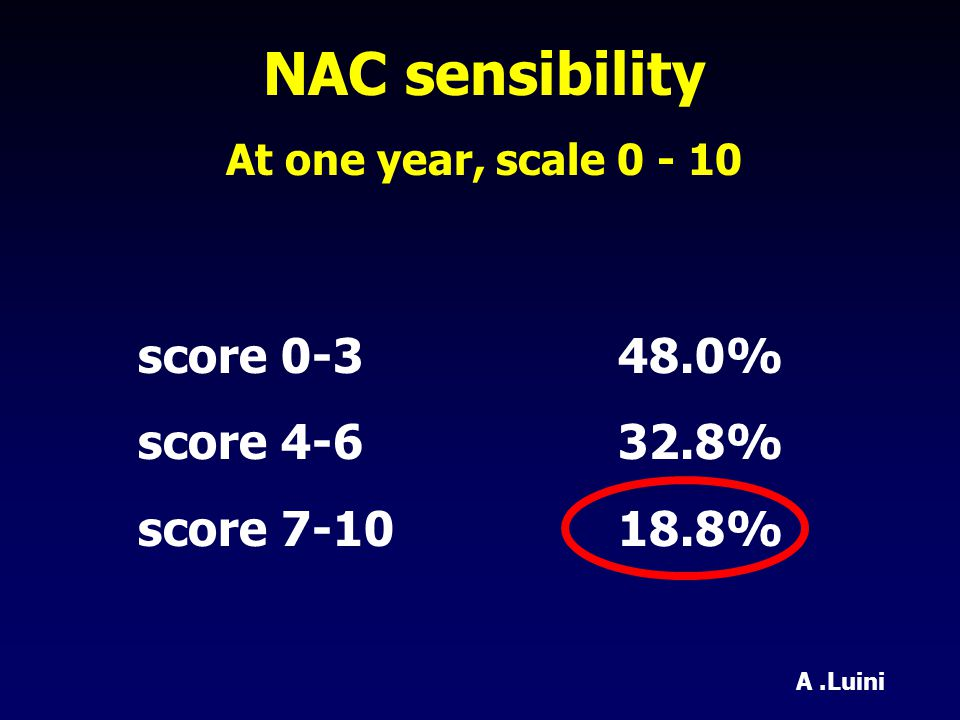 NAC sensibility At one year, scale score % score % score % A.Luini