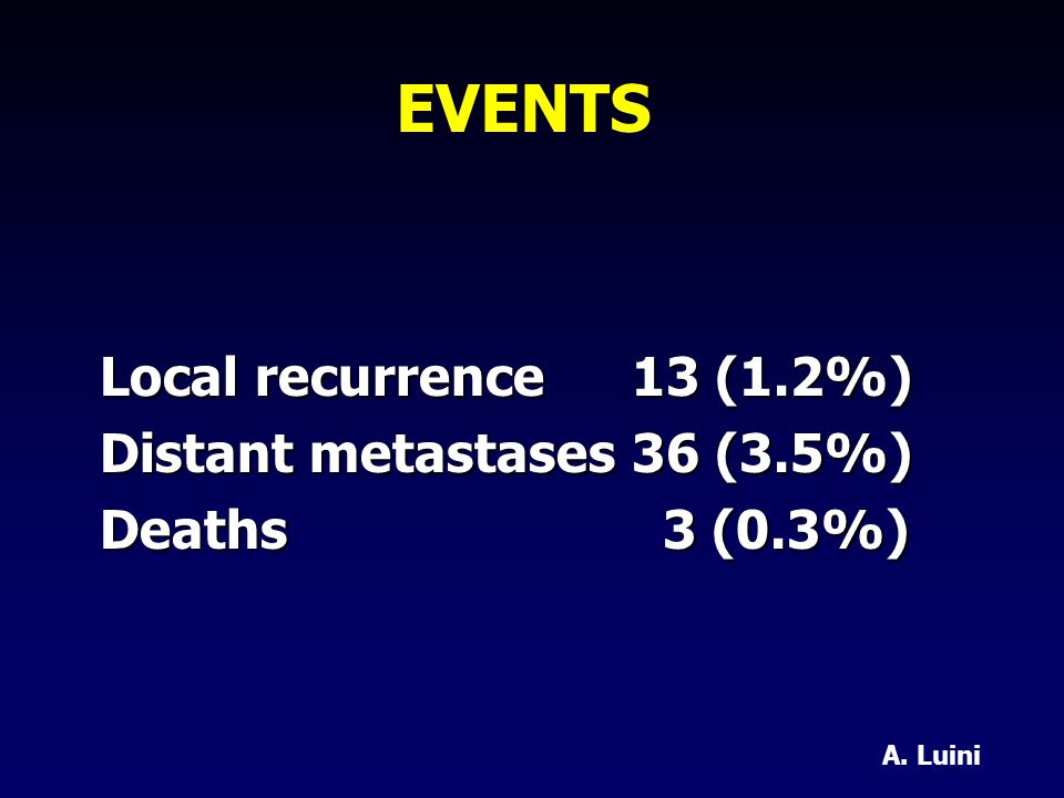 EVENTS Local recurrence13 (1.2%) Distant metastases36 (3.5%) Deaths 3 (0.3%) A. Luini