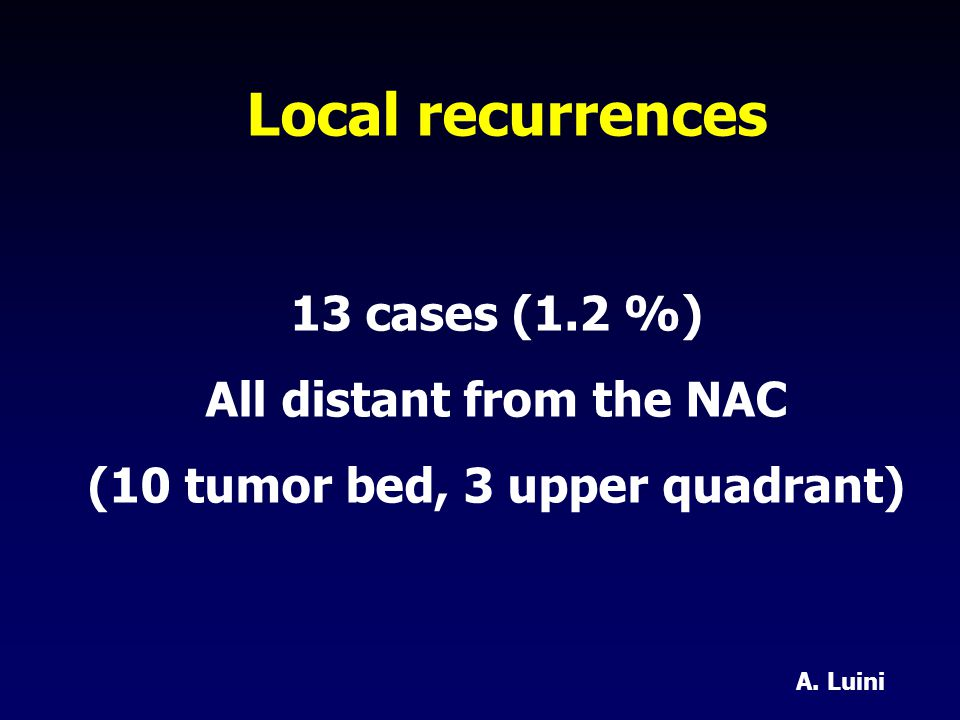 Local recurrences 13 cases (1.2 %) All distant from the NAC (10 tumor bed, 3 upper quadrant) A.