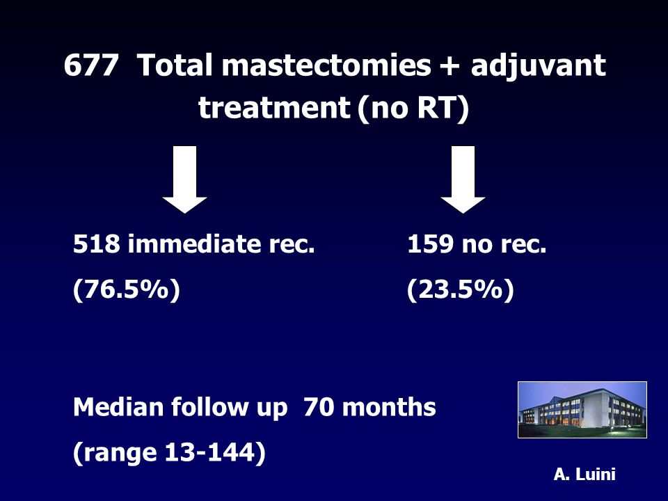 677 Total mastectomies + adjuvant treatment (no RT) 518 immediate rec.159 no rec.