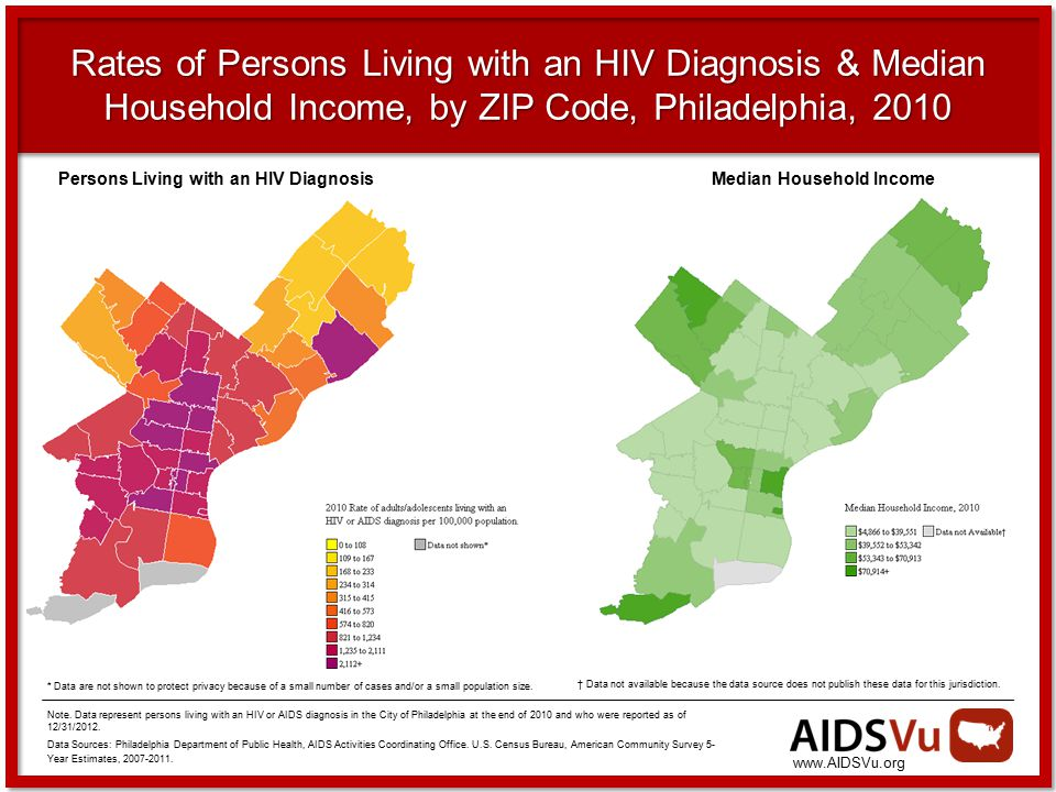 Rates of Persons Living with an HIV Diagnosis & Median Household Income, by ZIP Code, Philadelphia, 2010 * Data are not shown to protect privacy because of a small number of cases and/or a small population size.
