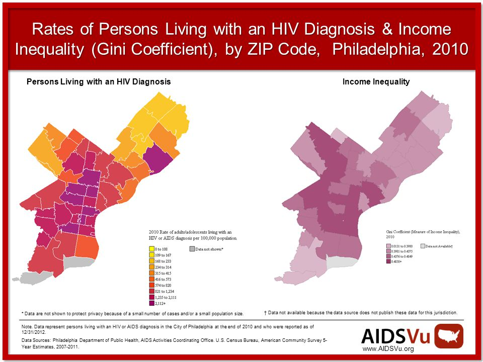 Rates of Persons Living with an HIV Diagnosis & Income Inequality (Gini Coefficient), by ZIP Code, Philadelphia, 2010 * Data are not shown to protect privacy because of a small number of cases and/or a small population size.