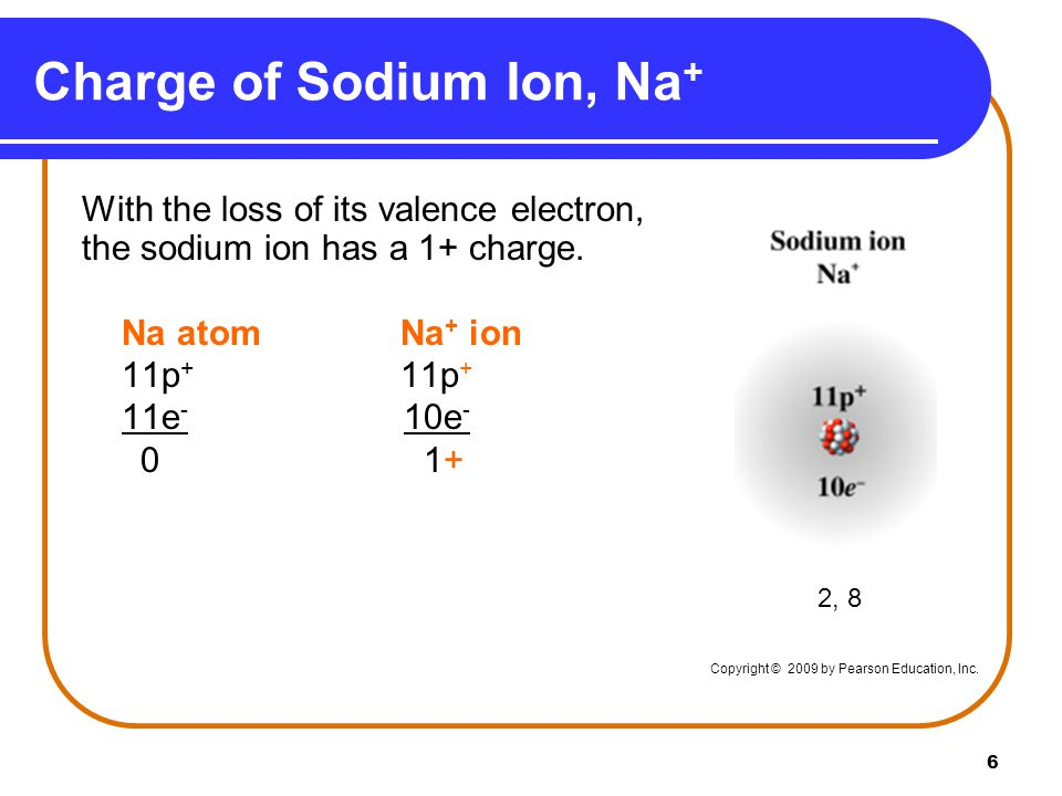 6 Charge of Sodium Ion, Na + With the loss of its valence electron, the sodium ion has a 1+ charge.