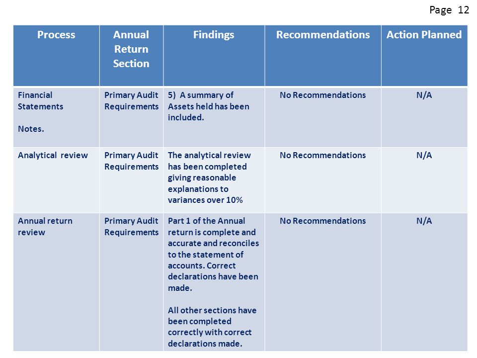 ProcessAnnual Return Section FindingsRecommendationsAction Planned Financial Statements Notes.