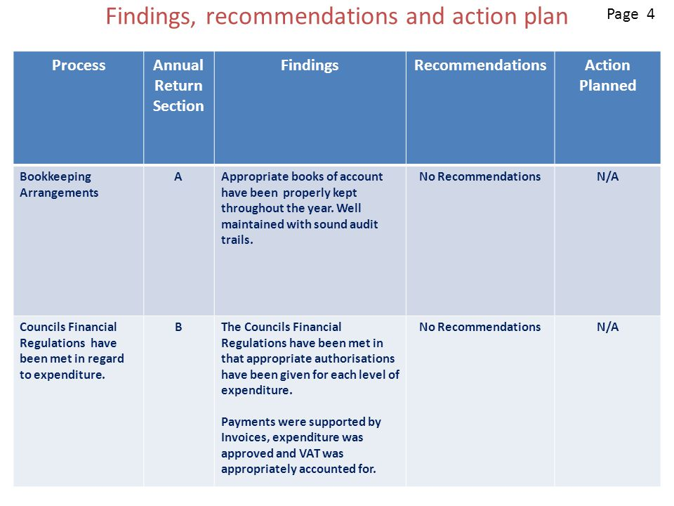 Findings, recommendations and action plan ProcessAnnual Return Section FindingsRecommendationsAction Planned Bookkeeping Arrangements AAppropriate books of account have been properly kept throughout the year.