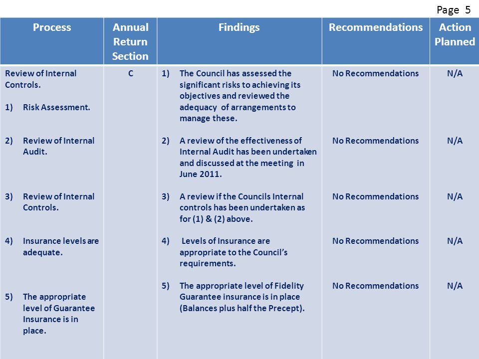 ProcessAnnual Return Section FindingsRecommendationsAction Planned Review of Internal Controls.