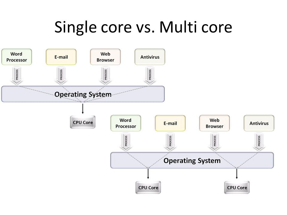 Single core vs. Multi core