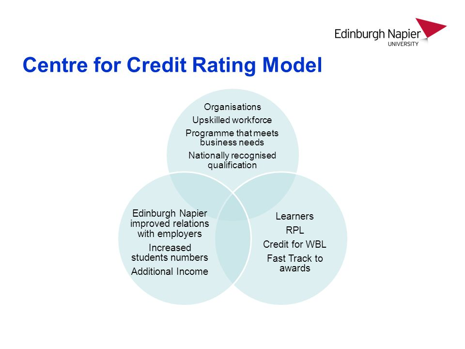 Centre for Credit Rating Model Organisations Upskilled workforce Programme that meets business needs Nationally recognised qualification Learners RPL Credit for WBL Fast Track to awards Edinburgh Napier improved relations with employers Increased students numbers Additional Income
