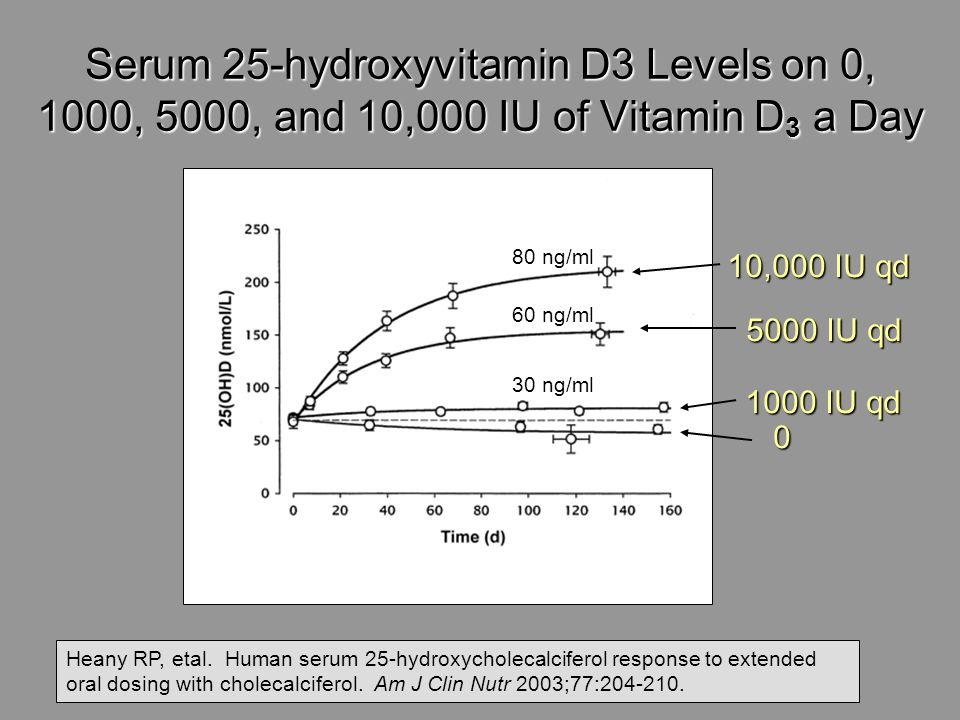 Serum 25-hydroxyvitamin D3 Levels on 0, 1000, 5000, and 10,000 IU