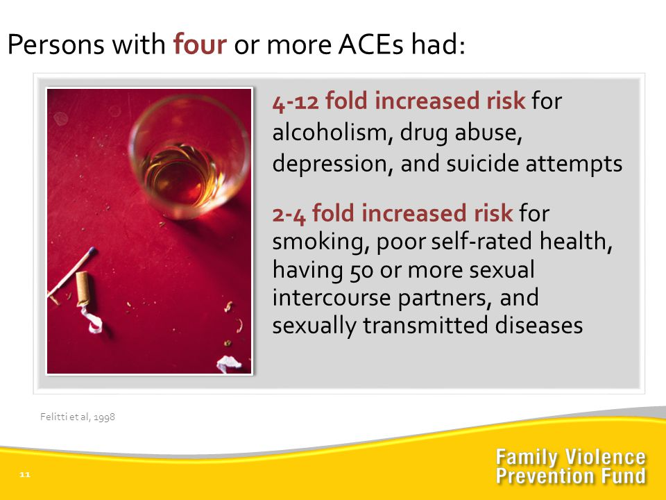 4-12 fold increased risk for alcoholism, drug abuse, depression, and suicide attempts 2-4 fold increased risk for smoking, poor self-rated health, having 50 or more sexual intercourse partners, and sexually transmitted diseases 11 Persons with four or more ACEs had: Felitti et al, 1998