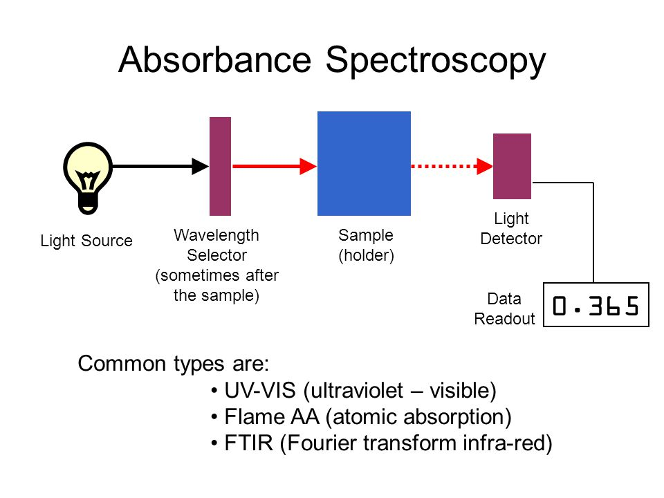 Absorbance Spectroscopy Light Source Wavelength Selector (sometimes after the sample) Sample (holder) Light Detector Data Readout Common types are: UV-VIS (ultraviolet – visible) Flame AA (atomic absorption) FTIR (Fourier transform infra-red)