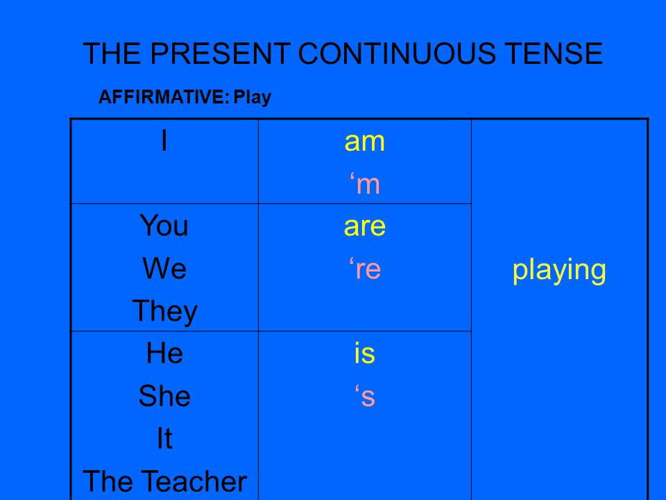 THE PRESENT CONTINUOUS TENSE Iam 'm playing You We They are 're He She It The Teacher is 's AFFIRMATIVE: Play
