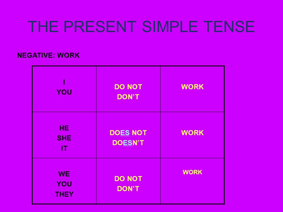 THE PRESENT SIMPLE TENSE NEGATIVE: WORK I YOU DO NOT DON'T WORK HE SHE IT DOES NOT DOESN'T WORK WE YOU THEY DO NOT DON'T WORK