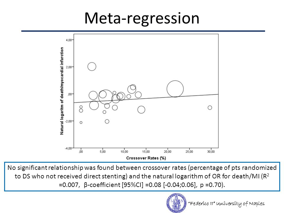 Meta-regression Federico II University of Naples No significant relationship was found between crossover rates (percentage of pts randomized to DS who not received direct stenting) and the natural logarithm of OR for death/MI (R 2 =0.007, β-coefficient [95%CI] =0.08 [-0.04;0.06], p =0.70).