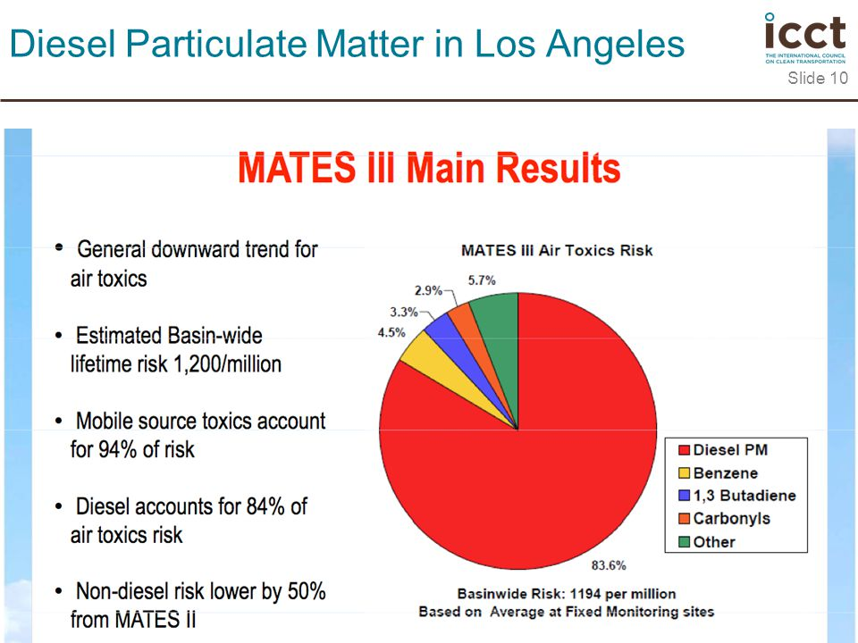 Slide 10 Diesel Particulate Matter in Los Angeles