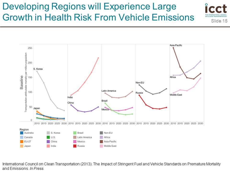 Slide 15 Developing Regions will Experience Large Growth in Health Risk From Vehicle Emissions International Council on Clean Transportation (2013).