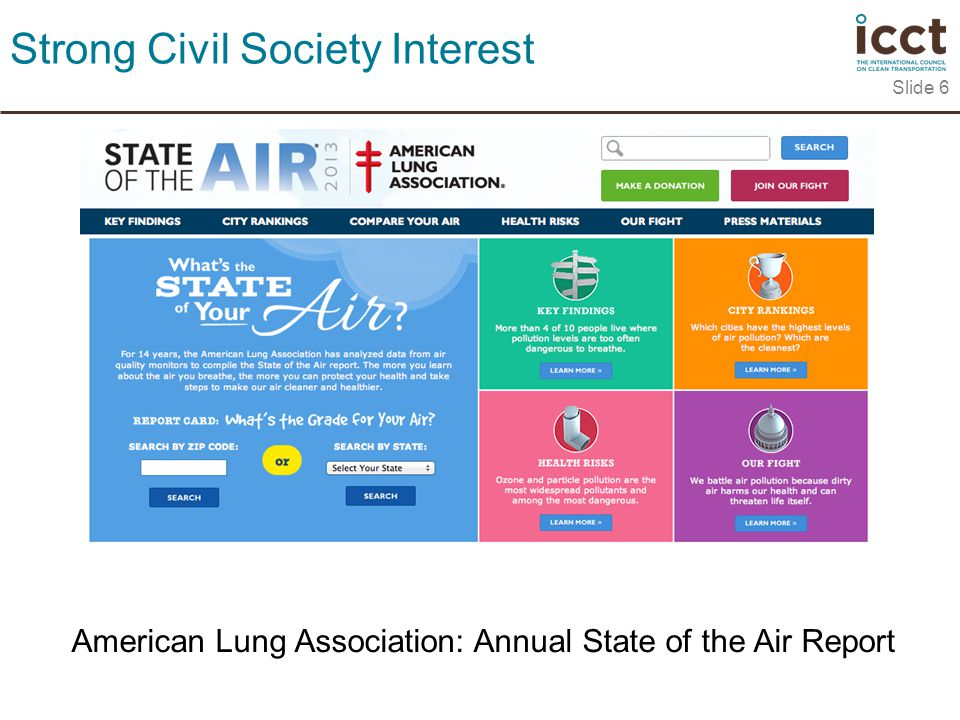 Slide 6 Strong Civil Society Interest American Lung Association: Annual State of the Air Report