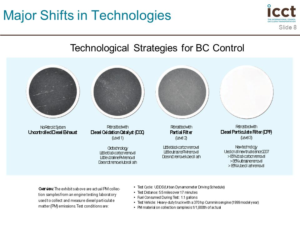 Slide 8 Major Shifts in Technologies Technological Strategies for BC Control