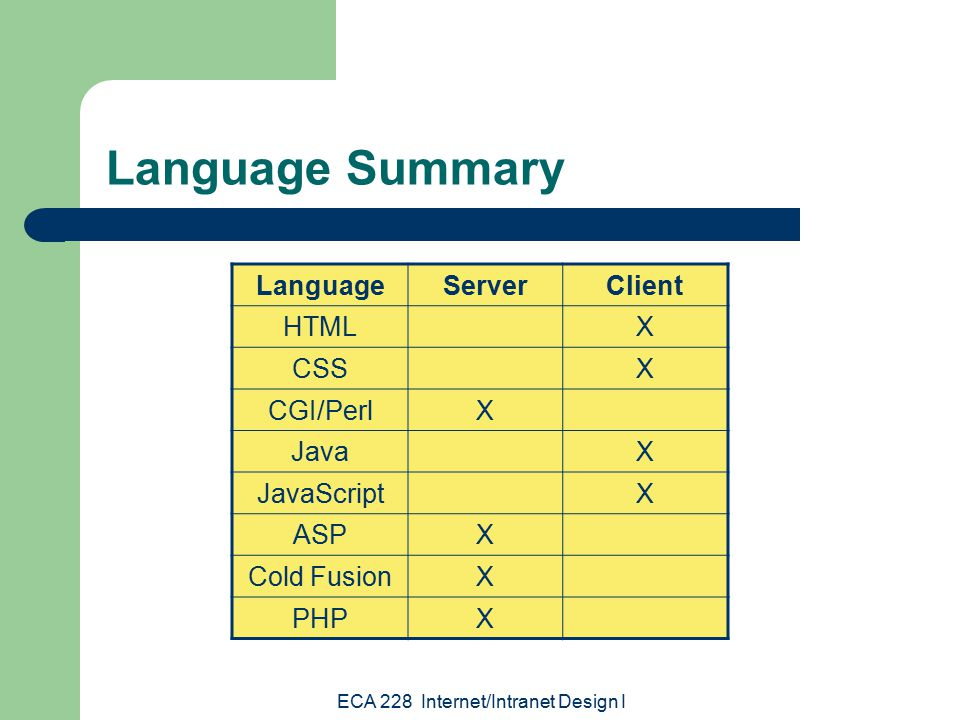 ECA 228 Internet/Intranet Design I Language Summary LanguageServerClient HTMLX CSSX CGI/PerlX JavaX JavaScriptX ASPX Cold FusionX PHPX