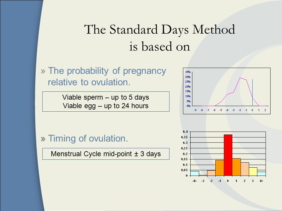 The Standard Days Method is based on » The probability of pregnancy relative to ovulation.