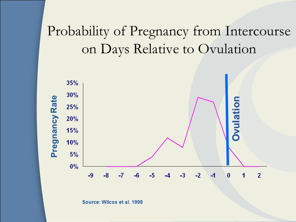 Probability of Pregnancy from Intercourse on Days Relative to Ovulation Pregnancy Rate Ovulation Source: Wilcox et al.