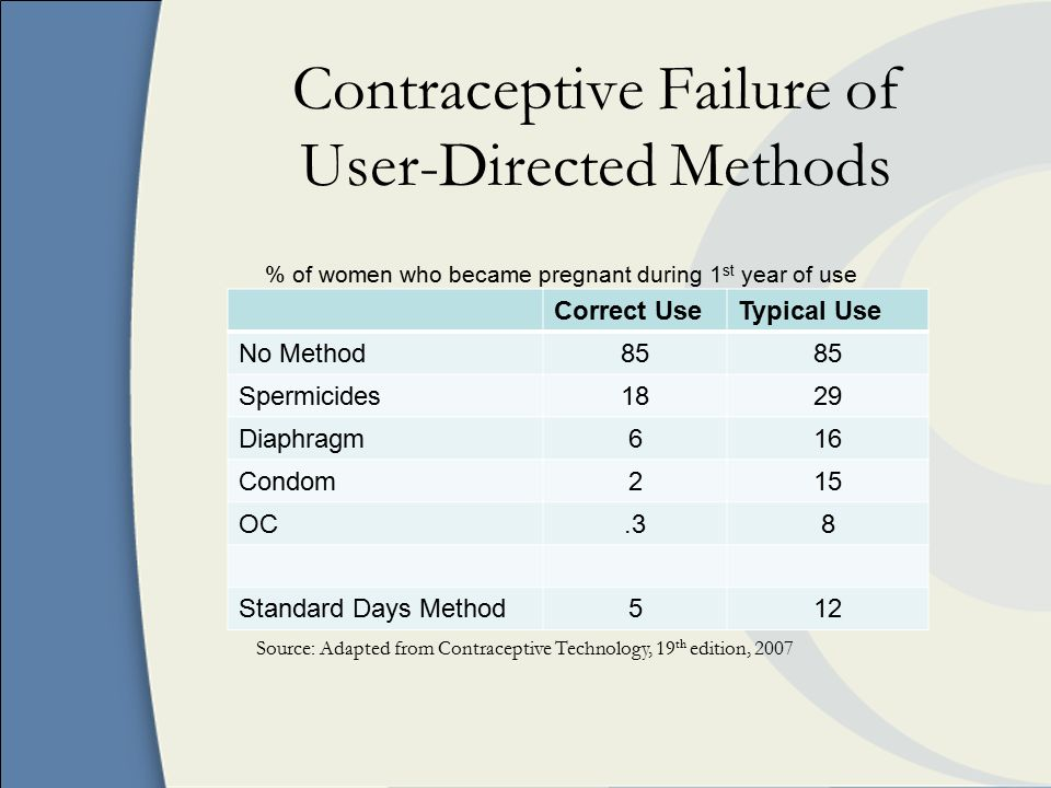Contraceptive Failure of User-Directed Methods Correct UseTypical Use No Method85 Spermicides1829 Diaphragm616 Condom215 OC.38 Standard Days Method512 % of women who became pregnant during 1 st year of use Source: Adapted from Contraceptive Technology, 19 th edition, 2007