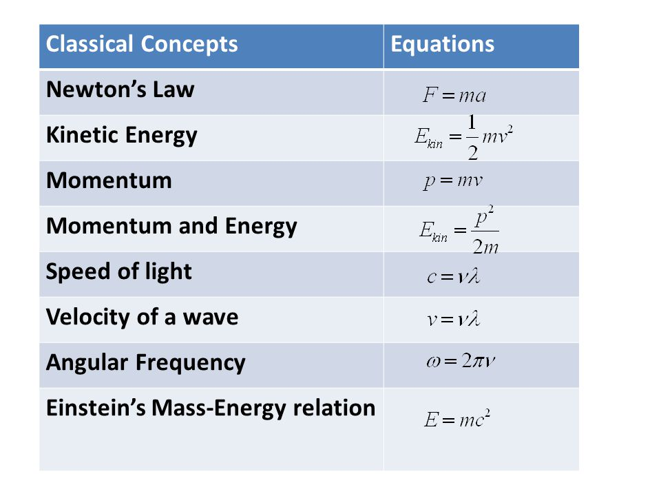 Classical ConceptsEquations Newton's Law Kinetic Energy Momentum Momentum and Energy Speed of light Velocity of a wave Angular Frequency Einstein's Mass-Energy relation