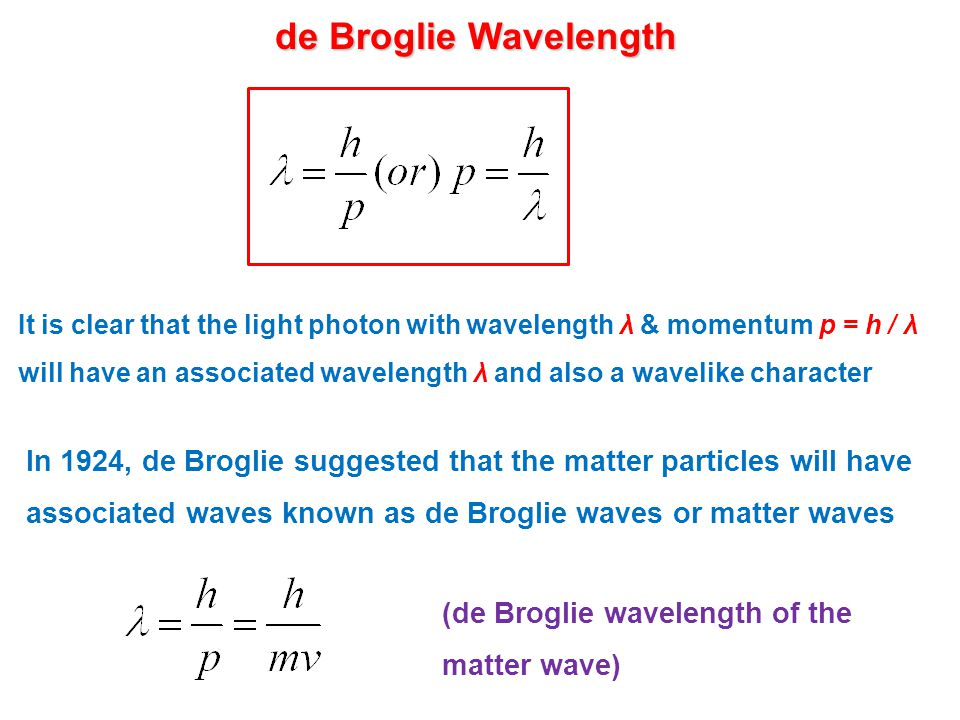 de Broglie Wavelength It is clear that the light photon with wavelength λ & momentum p = h / λ will have an associated wavelength λ and also a wavelike character In 1924, de Broglie suggested that the matter particles will have associated waves known as de Broglie waves or matter waves (de Broglie wavelength of the matter wave)