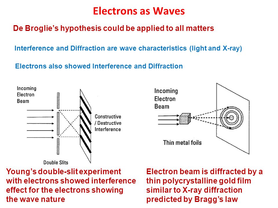 De Broglie's hypothesis could be applied to all matters Interference and Diffraction are wave characteristics (light and X-ray) Electrons as Waves Young's double-slit experiment with electrons showed interference effect for the electrons showing the wave nature Electrons also showed Interference and Diffraction Electron beam is diffracted by a thin polycrystalline gold film similar to X-ray diffraction predicted by Bragg's law