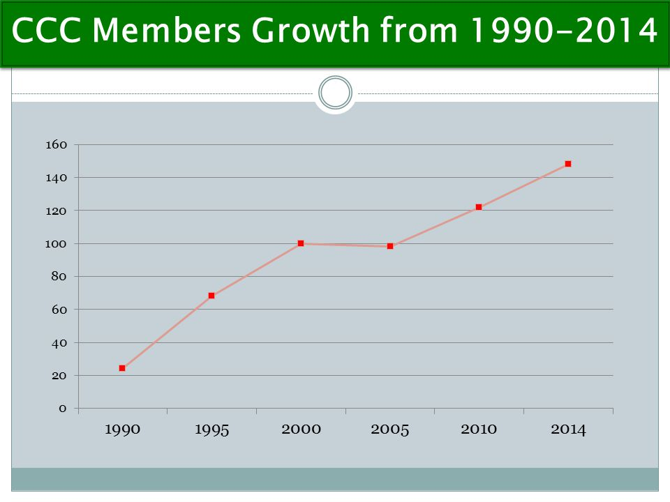 CCC Members Growth from