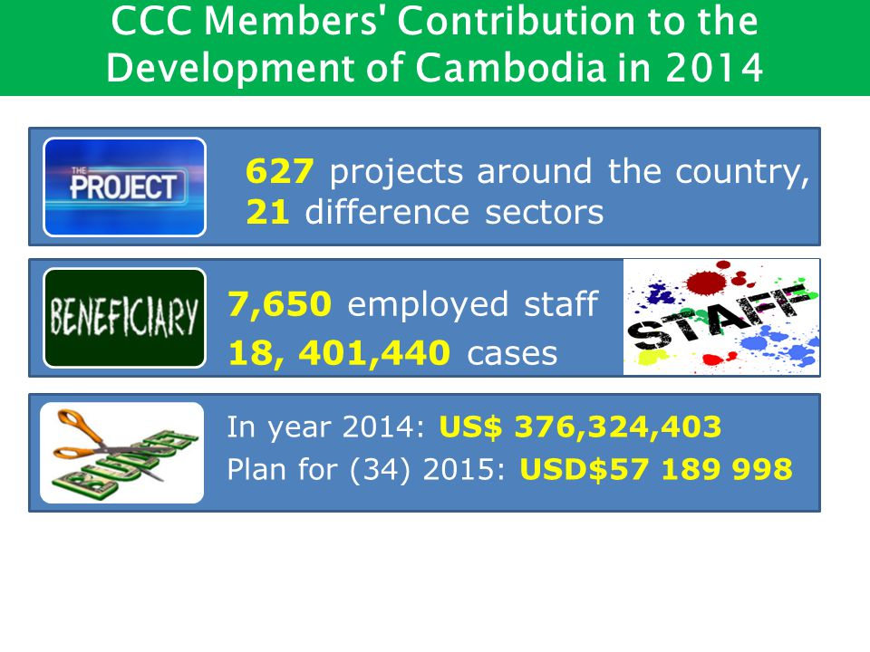 627 projects around the country, 21 difference sectors In year 2014: US$ 376,324,403 ​ Plan for (34) 2015: USD$ CCC Members Contribution to the Development of Cambodia in ,650 employed staff 18, 401,440 cases