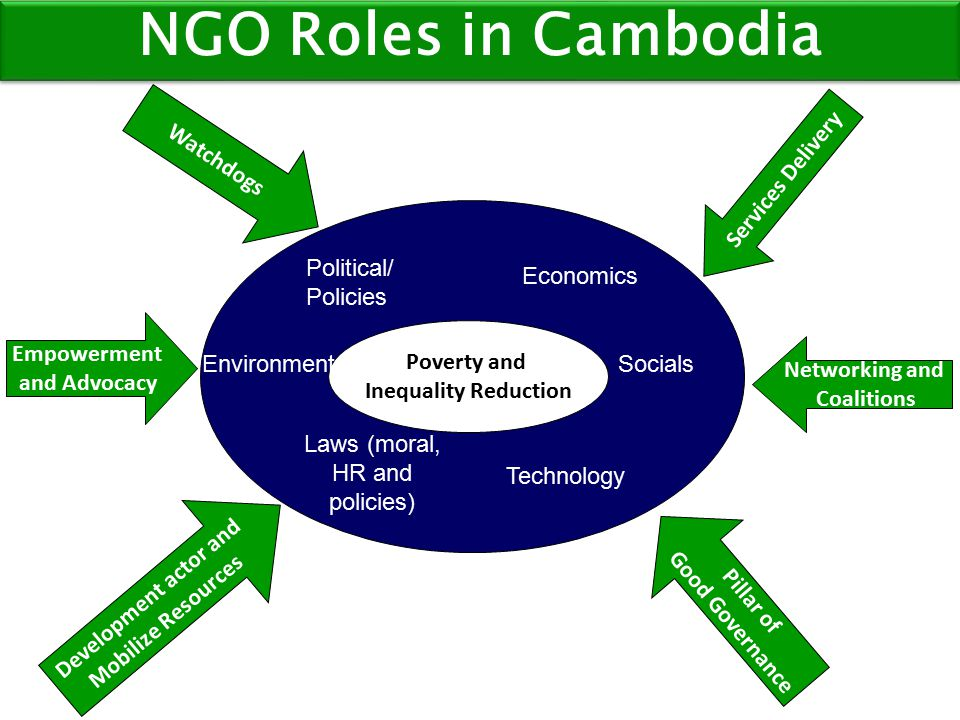 Empowerment and Advocacy Watchdogs Development actor and Mobilize Resources Services Delivery Networking and Coalitions Pillar of Good Governance NGO Roles in Cambodia Poverty and Inequality Reduction Technology Socials Economics Political/ Policies Laws (moral, HR and policies) Environment