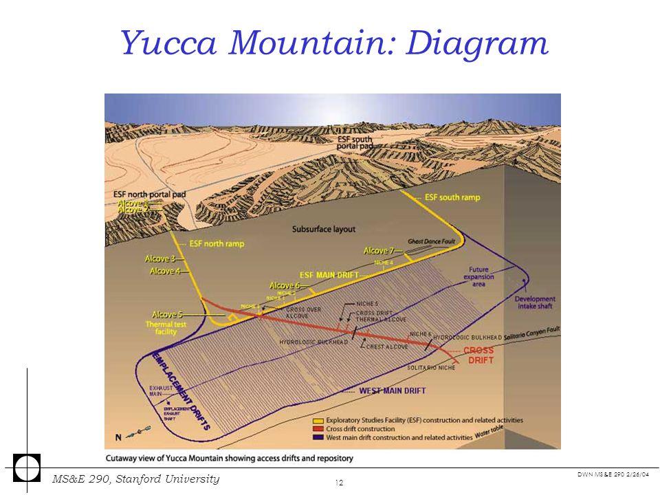 12 dwn ms&e 290 2/26/04 ms&e 290, stanford university 12 yucca mountain:  diagram source: epri journal,