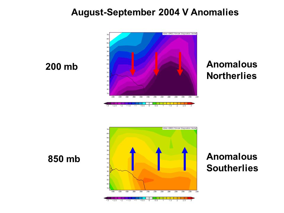 August-September 2004 V Anomalies 200 mb 850 mb Anomalous Northerlies Anomalous Southerlies