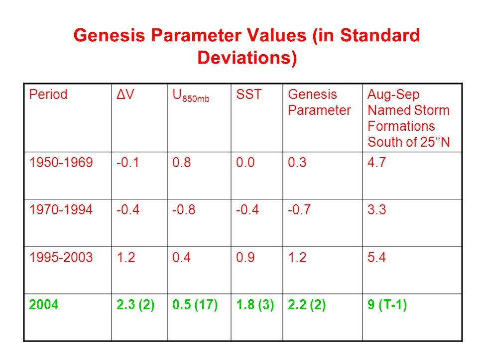 Genesis Parameter Values (in Standard Deviations) PeriodΔVΔVU 850mb SSTGenesis Parameter Aug-Sep Named Storm Formations South of 25°N (2)0.5 (17)1.8 (3)2.2 (2)9 (T-1)