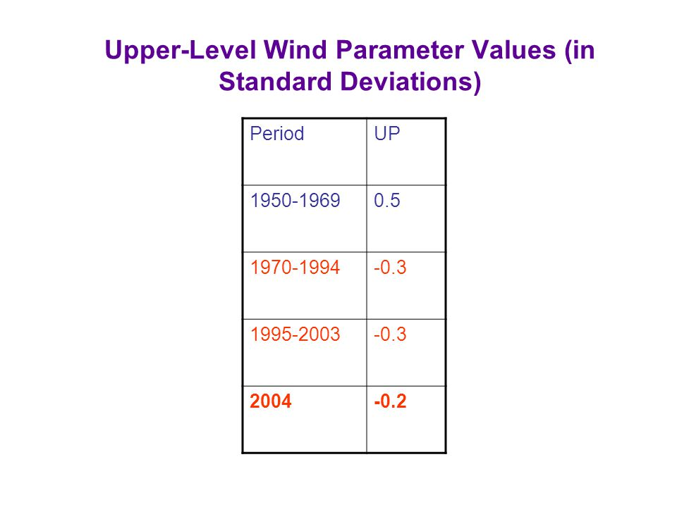 Upper-Level Wind Parameter Values (in Standard Deviations) PeriodUP